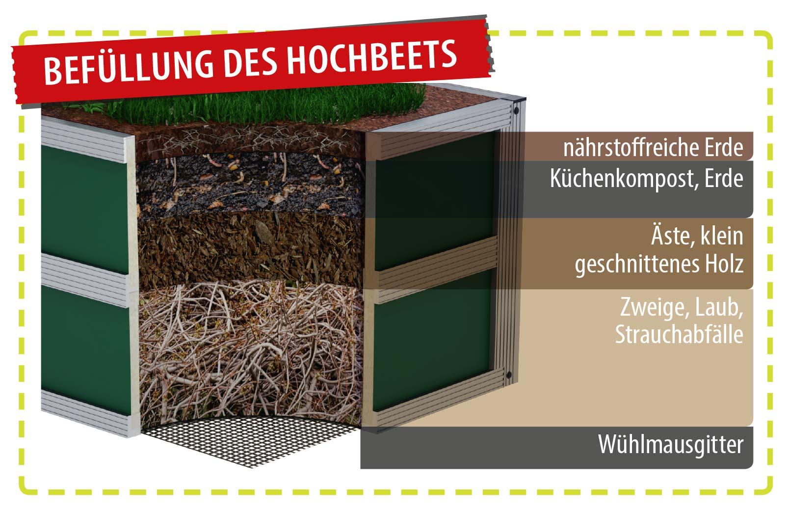 Hochbeetbef%C3%BCllung im Schichtsystem - WAMA Hochbeet-Gewächshaus Mini 100 mit einseitigem Hochbeet – 13.08m² <br>(B: 208cm X L: 629cm)